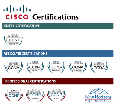CISCO Certification Paths at New Horizons Baltimore